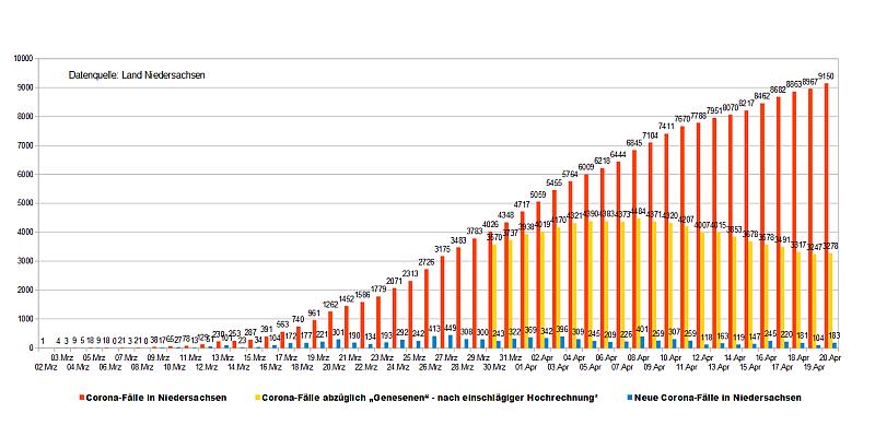 Corona in Niedersachsen: Zahl der aktuellen Infektionen bleibt weiterhin auf gleichem Niveau