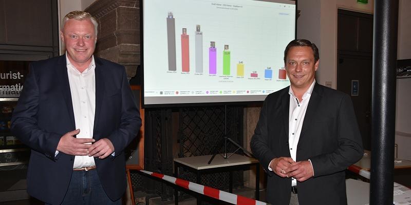 Bürgermeister Fischer ist abgewählt - Stichwahlen in Höxter in zwei Wochen | Michael Stickeln (CDU) neuer Landrat