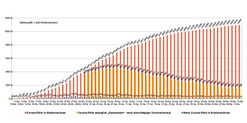 10.949 gemeldete Covid-19-Infektionen in Niedersachsen
